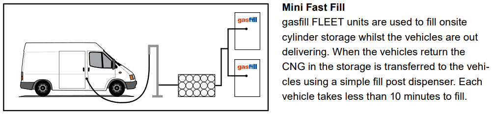 Mini Fast Fill system