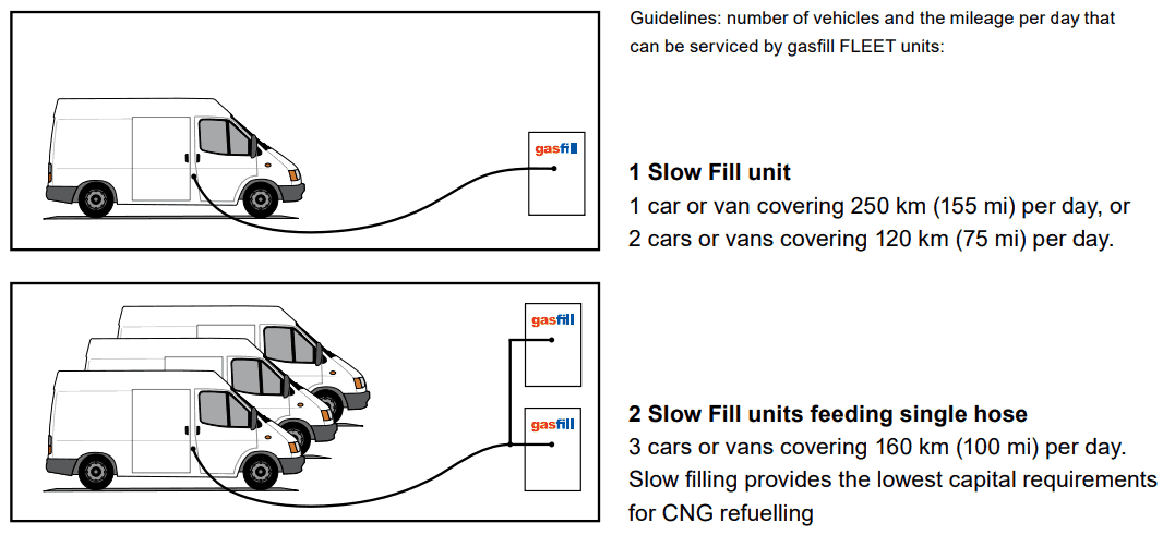 Slow Fill system